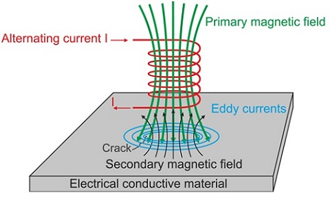 Eddy Current Testing: 3D simulation of probe with different excitation  frequencies and crack sizes in EMS - BlogEMWorks