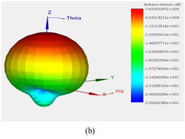 3D-plot-of-radiation-pattern