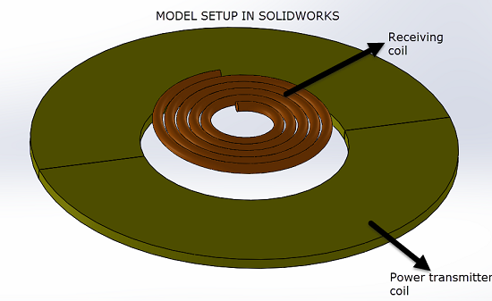 Figure 3- SolidWorks model of the transmitter and receiver coil