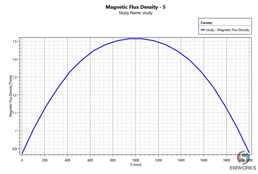 2D plot of the magnetic flux a long the z -axis