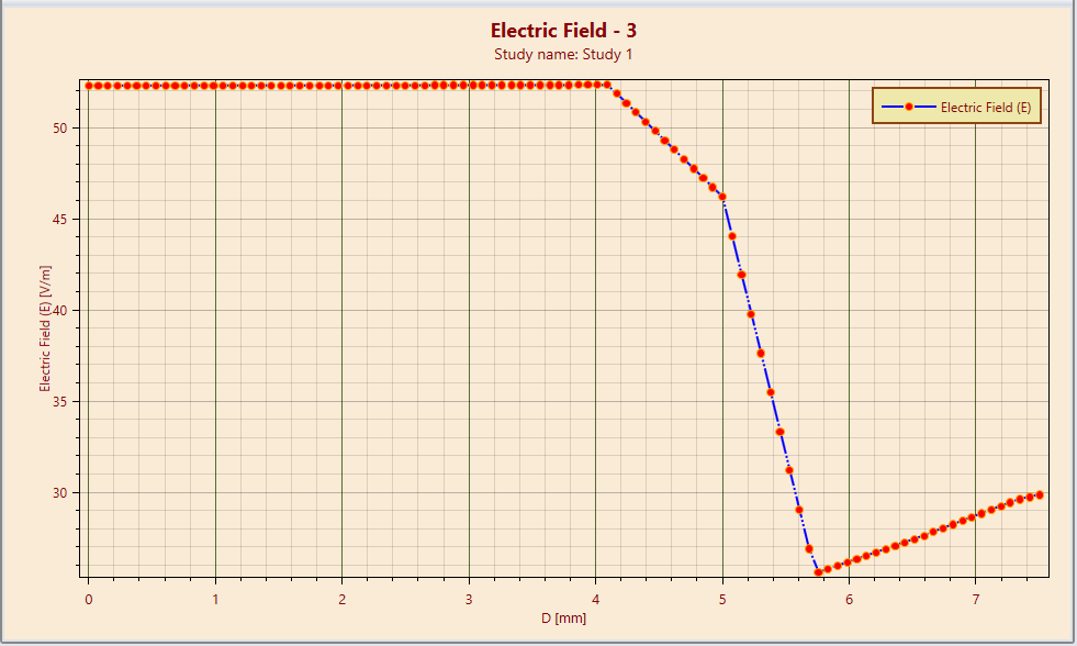 Line plot of electrostatic field between (0.0, 0.0) and (0.75cm, 0.0) obtained by EMS