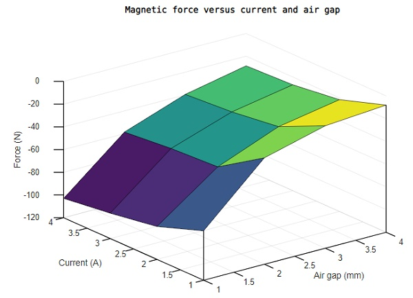 3D graph of the generated force versus Current and Air gap