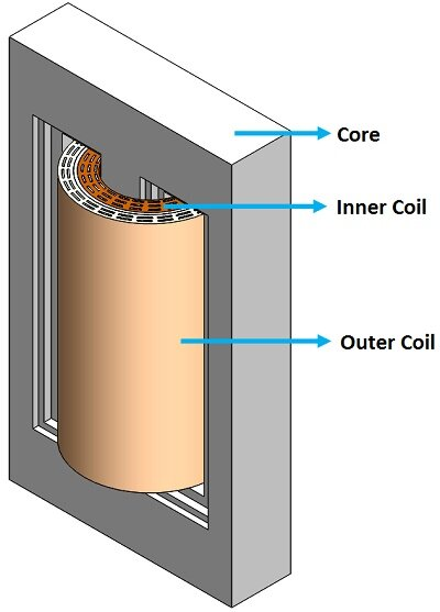 3D model of a single phase transformer