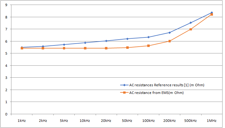 AC resistance computed by EMS and compared to Reference [1]
