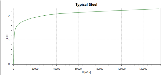 BH Curve of  Typical Steel and AISI 1008 Steel