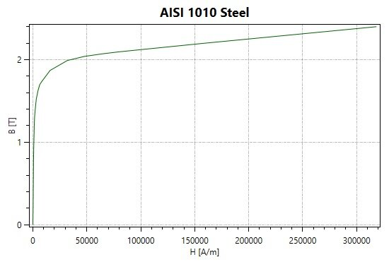 BH curve of AISI 1010 Steel