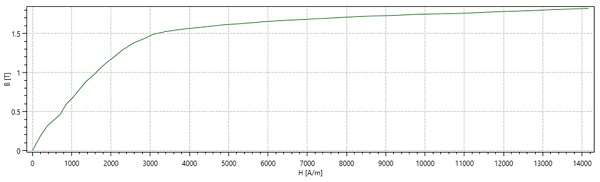 BH curve of Carbon steel [3]