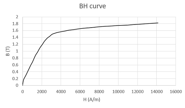 BH curve of Carbon steel 12040