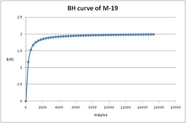 BH curve of M-19
