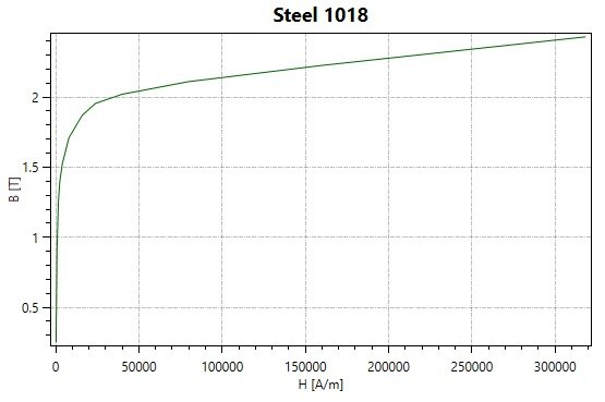 BH curve of Steel 1018