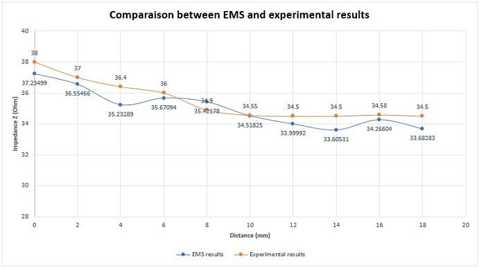 Comparison between EMS and experimental results for the impedance variation (50kHz and 12 mm crack length)