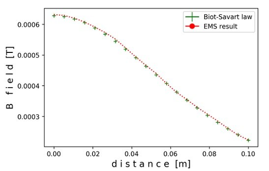 Comparison of EMS and theoretical results for magnetic flux density along the axis of a toroid