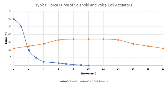 Comparison of the typical force curves generated by the solenoid and the voice coil actuators