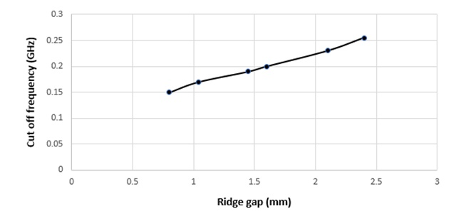 Cut off frequency in function of ridge gap