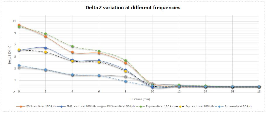 EMS and Experimental results of absolute impedance variation at different frequencies