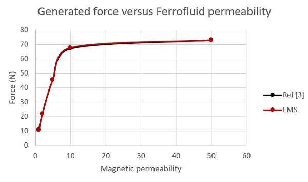 EMS and Reference [3] results for different ferrofluid permeabilities at plunger position of d=2.5 mm