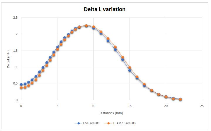 EMS and benchmark results of delta L variation.