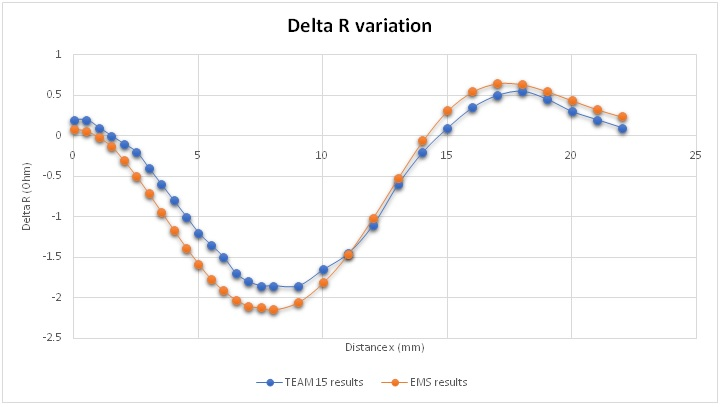 EMS and benchmark results of delta R variation