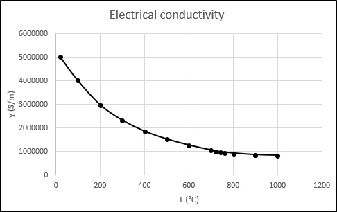 Electrical conductivity-of-AISI-1045-Steel