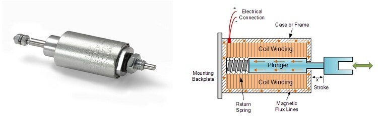 Electromechanical Solenoid