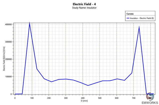 Evolution of the Electric Field between two points located at the extremity of the fiber