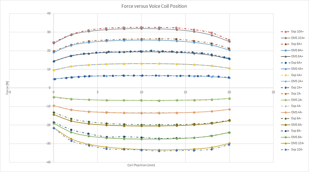 Force results versus coil position and applied current rates