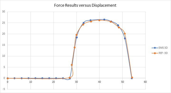 Force results versus translator positions