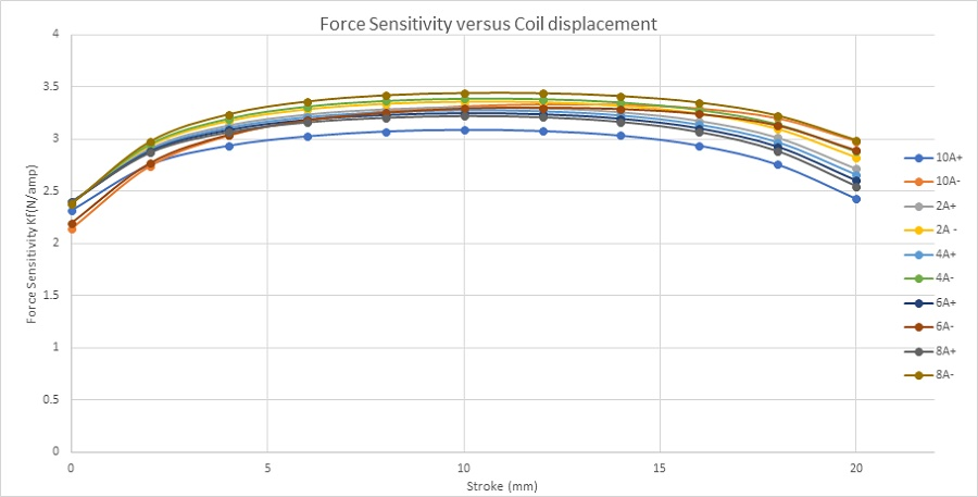 Force sensitivity parameter