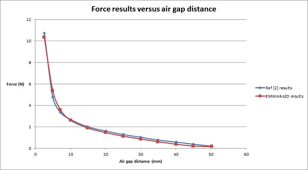 Force results versus air gap distance