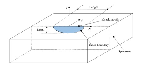 Geometry of the tested plate containing a semi-elliptical surface-breaking crack
