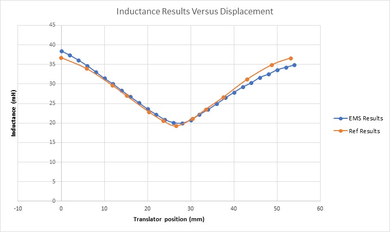 Inductance results versus translator positions