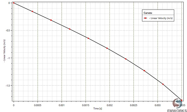 Linear velocity variation versus time