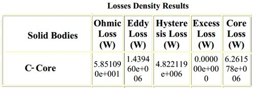 Losses density results