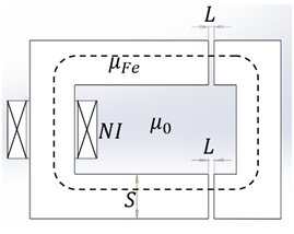 Magnetic circuit example