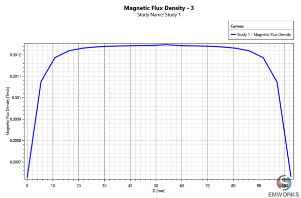 Magnetic flux a long the coil axis.