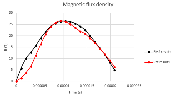 Magnetic flux along the mid plane of the field shaper at the outside surface of the tube vs time for both Reference [3] and EMS results