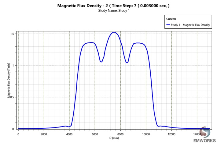 Magnetic flux density a long z-axis at 0.003 second