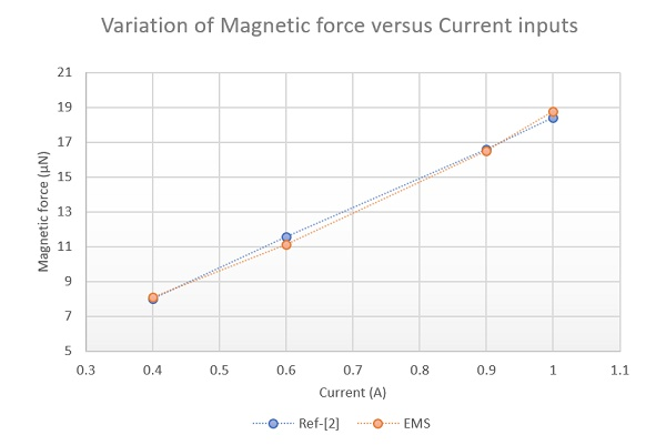 Magnetic force variation versus current inputs for both Reference [2] and EMS results.