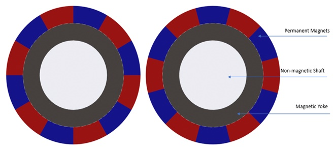 Magnetic gear model with radial magnets