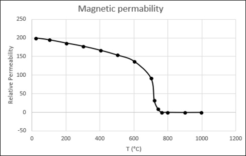 Magnetic-permeability-of-AISI-1045-Steel