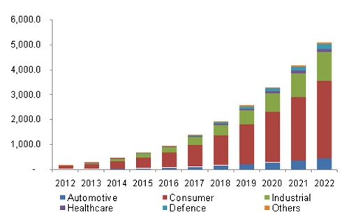 Market trends for wireless power