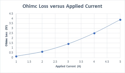 Ohmic loss versus input current
