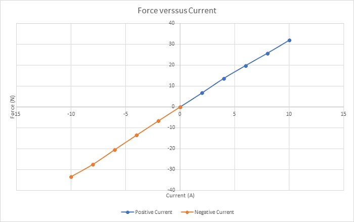 Peak values of the force versus applied current rates