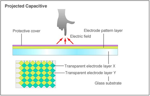 Projective capacitive touch panels