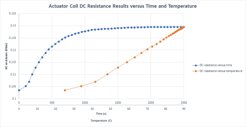 RD resistance of the coil actuator versus both temperature and time
