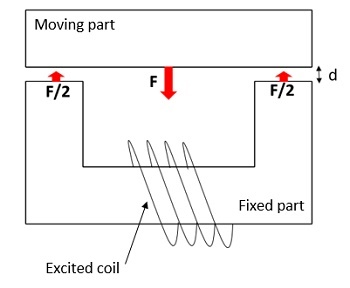 Schematic illustration of the DC contactor