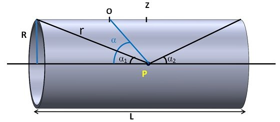 Schematic of a cylindrical coil