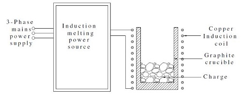 Schematic-of-induction-heating-system
