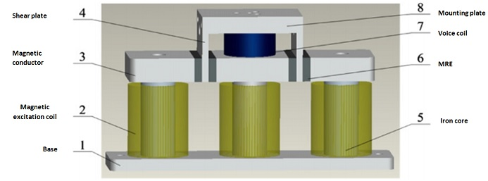 Schematic of the MR elastomer-based vibration isolator designed by Liao et al