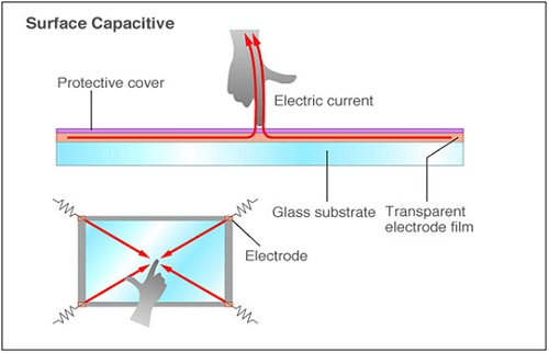 Surface capacitive touch panels